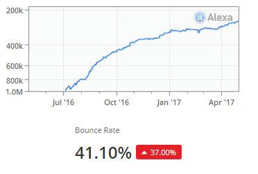 bounce rate and alexa rating jobide.ir